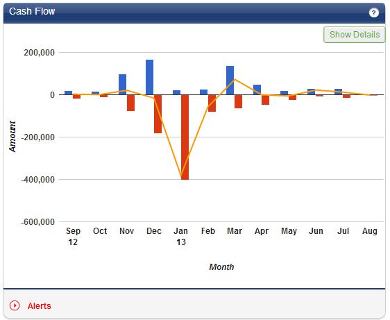 Salesforce.com column and line chart