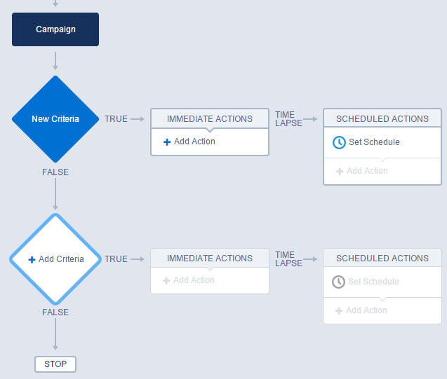 Lightening Process Builder in Salesforce