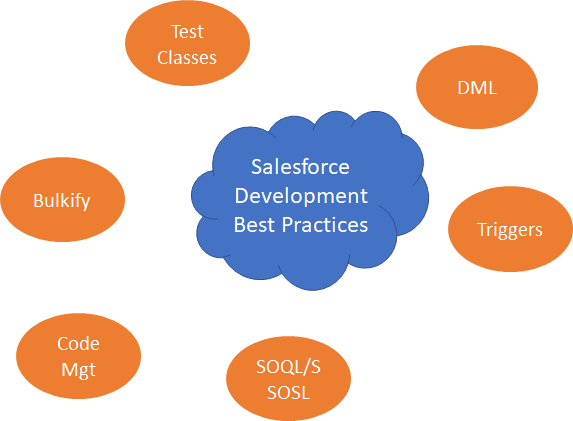 Salesforce Development Best Practices