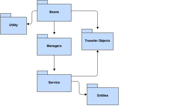 ARCHITECTURE FOR A SOFTWARE SYSTEM