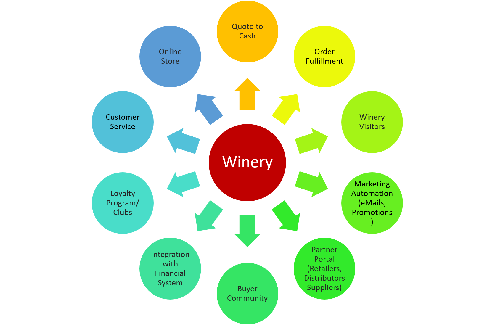 Salesforce for wineries