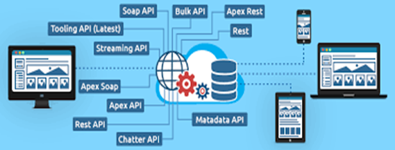 APIs in Salesforce