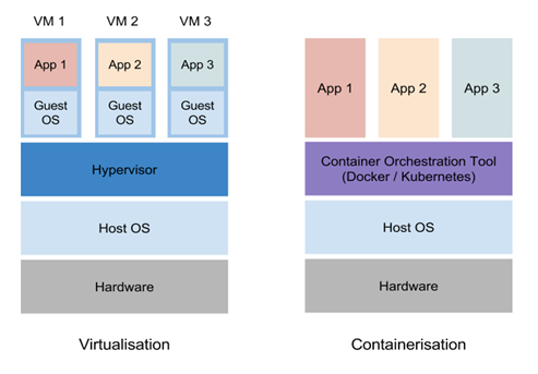 what is virtualization and containerization