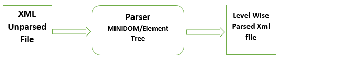 minidom vs elementtree