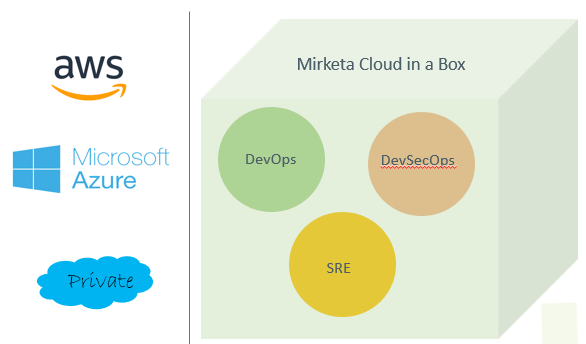 Salesforce DevOps
