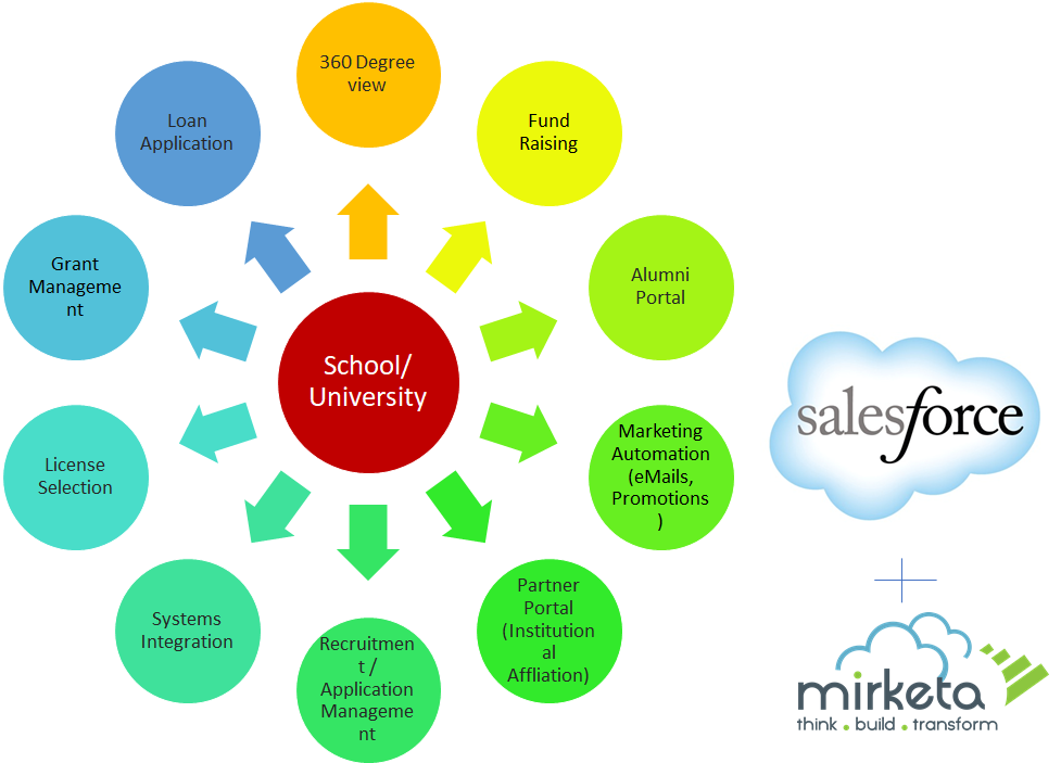 salesforce higher education