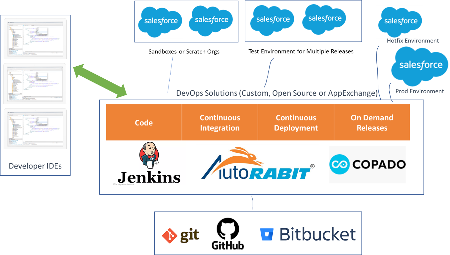 how salesforce devops works