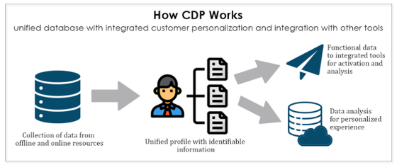 Salesforce CDP