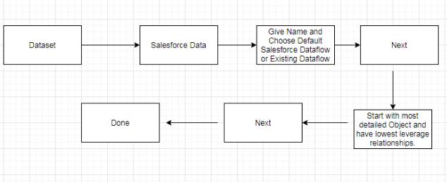 einstein analytics salesforce