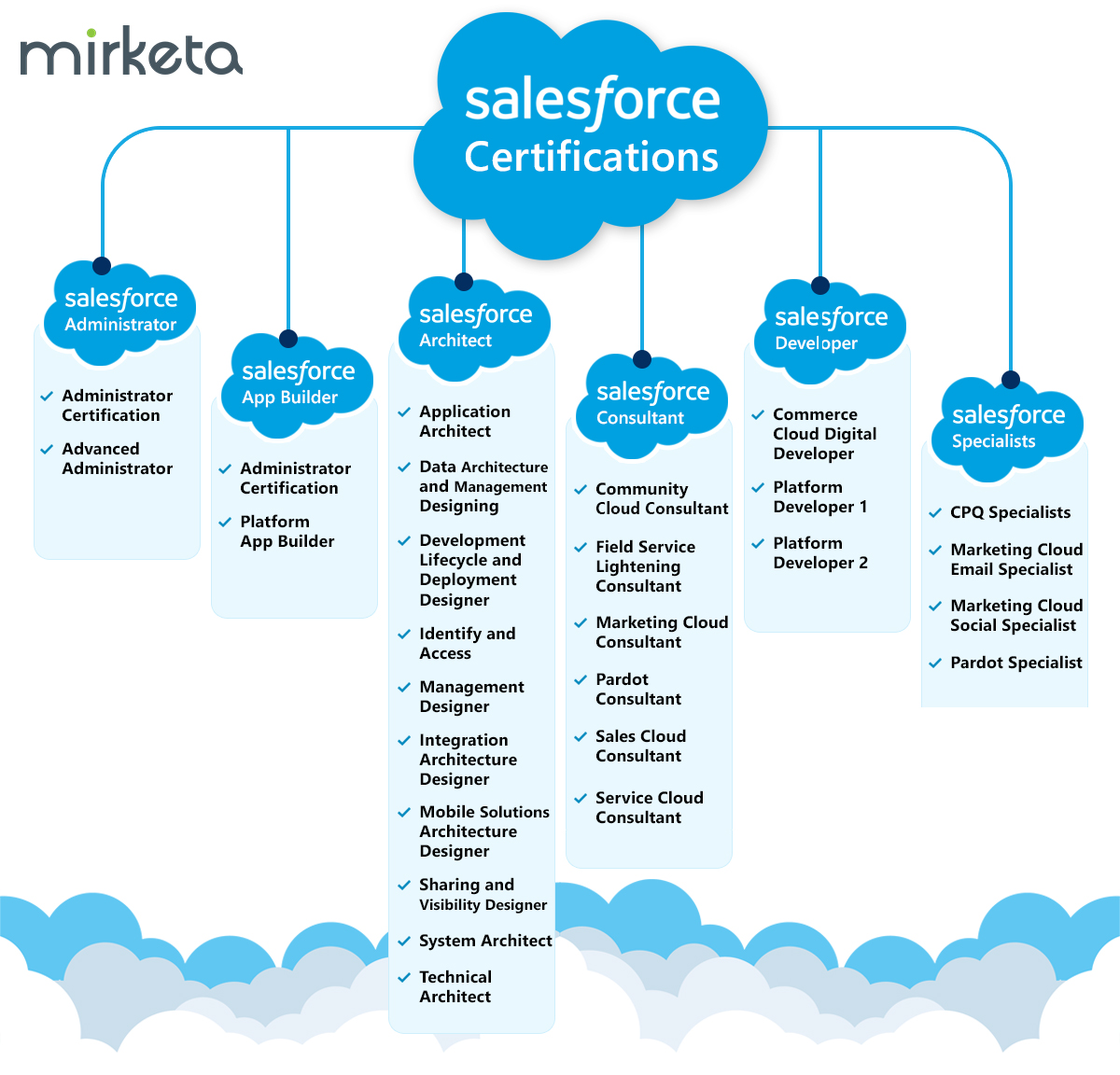 tips to become salesforce developer