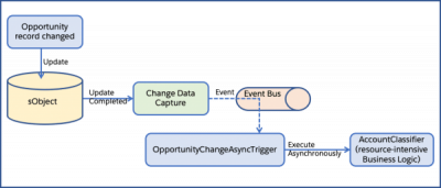 Change Data Capture and Asynchronous Apex Trigger