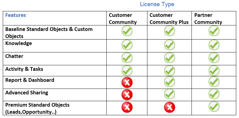 Introduction to Community Cloud