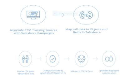 CTM Salesforce Integration