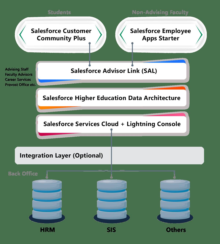 Salesforce Advisor Link