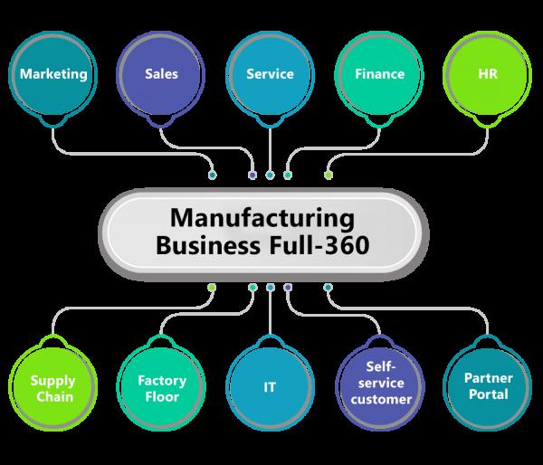 Salesforce Manufacturing Cloud