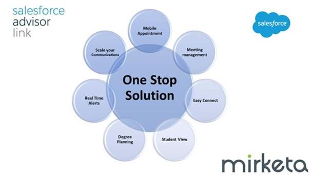 education cloud salesforce