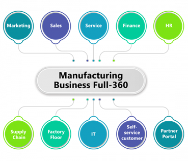 what is salesforce for manufacturing