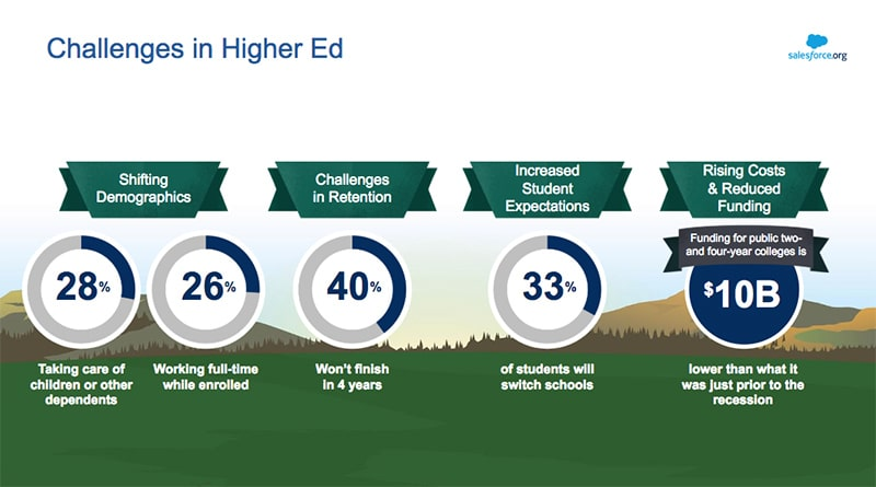 Challenges in Higher Ed