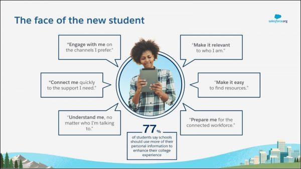 Salesforce Higher Education
